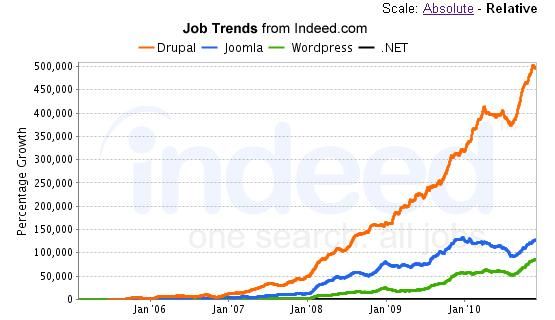 Job market trends