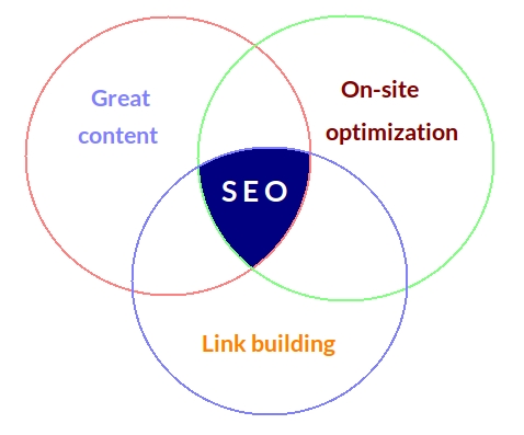 SEO = Great content + Onsite optimization + Link building